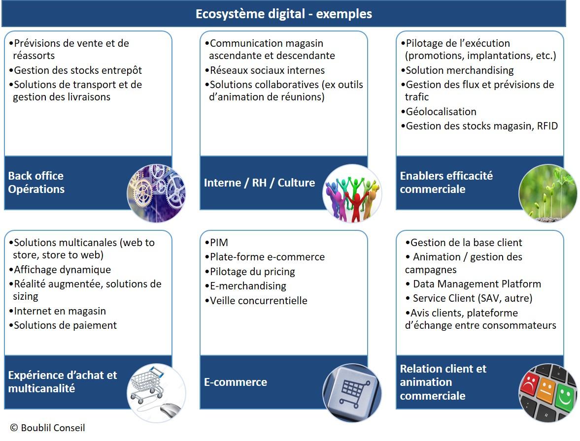 écosystème digital